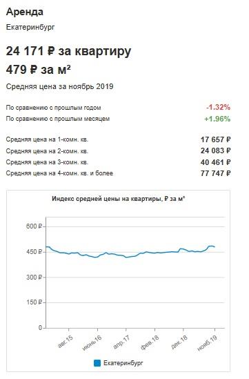Затраты на аренду жилья в Екатеринбурге