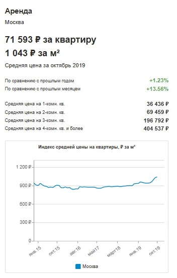 Затраты на аренду жилья в Москве