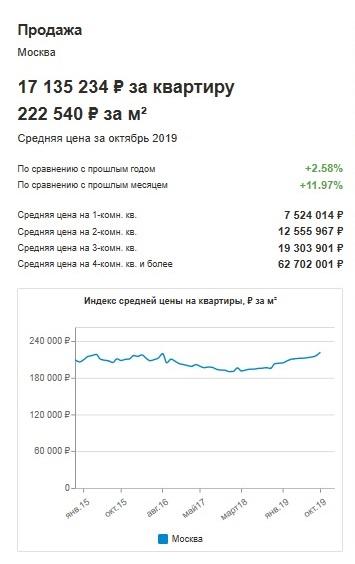 Затраты на ипотеку в Москве