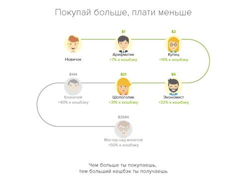 Схема программы лояльности от Megabonus
